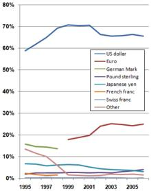 220px-Percentage_of_global_currency