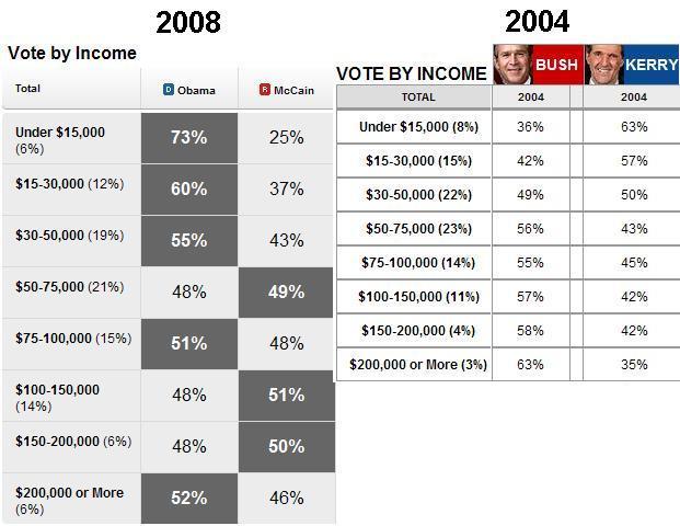 Voter Income