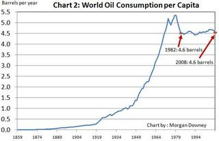 World Oil Consumption Per Capita-Downey-Oil 101