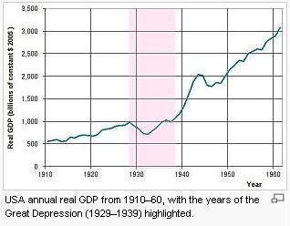 GD GDP
