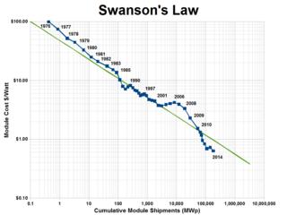 Swansons-law