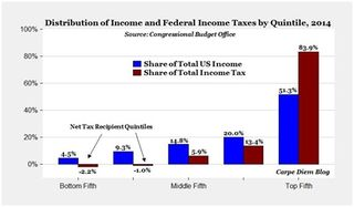 Income Tax Quintiles