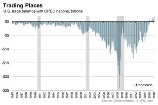 OPEC Trade Deficit