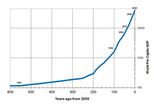 Years ago from 2050-Linear