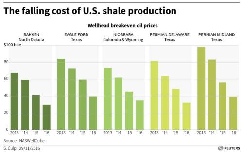 Fracking Breakevens