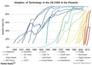 Technology-Adoption