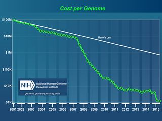 Cost_per_genome_oct2015