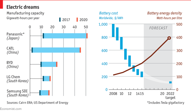 1 Batteries Are Improving Quickly And While Electric Vehicles Are Not Yet Compe Ive In Terms Of Cost And Charging S Ds Partly Due To The True Cost Of