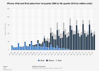 IPod Sales 2