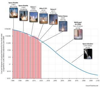 Rocket-launch-costs-trend
