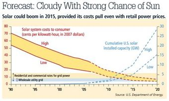 The Futurist: Solar Energy Cost Curve