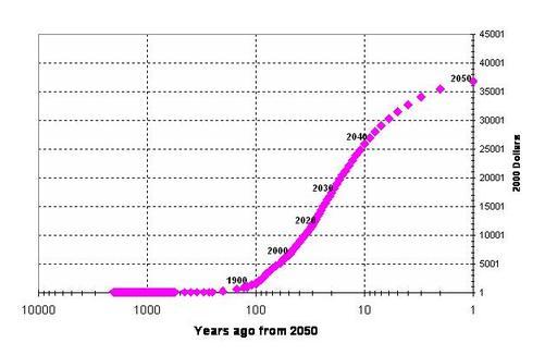 2050ggp