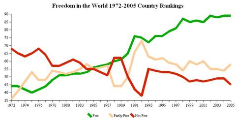 800pxfreedom_house_country_rankings_1972