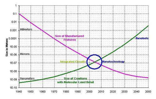 The Futurist: Nanotechnology