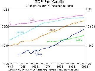 Ww_gdp_per_capita